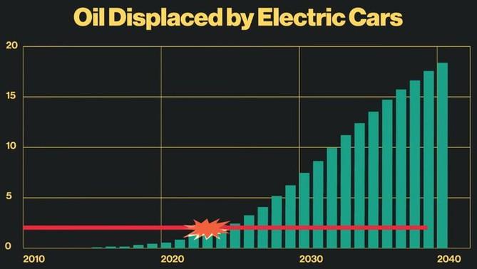 Predikce úbytku poptávky po ropě kvůli růstu podílu elektromobilů na trhu
