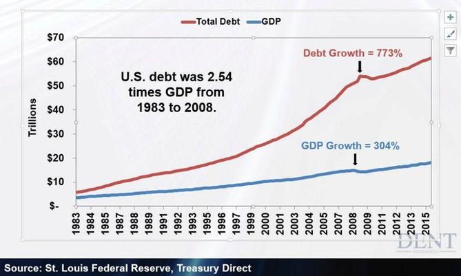 Růst amerického dluhu v porovnání s růstem amerického HDP