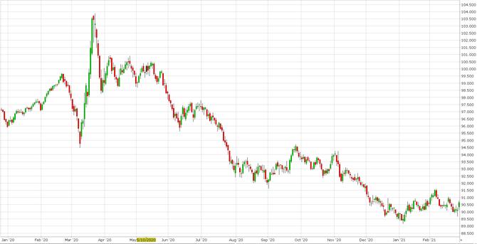 Americký dolarový index DX