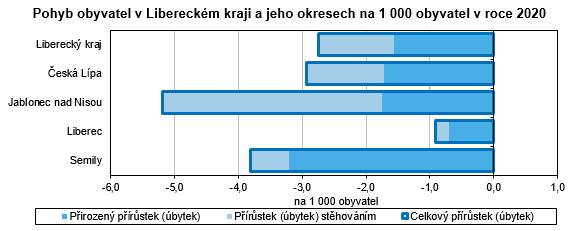 Graf - Pohyb obyvatel v Libereckém kraji a jeho okresech na 1 000 obyvatel v roce 2020