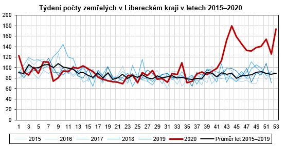 Graf - Týdení počty zemřelých v Libereckém kraji v letech 2015–2020