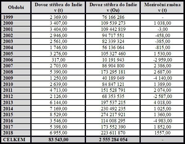 Dovoz stříbra do Indie od roku 1999 - 2018