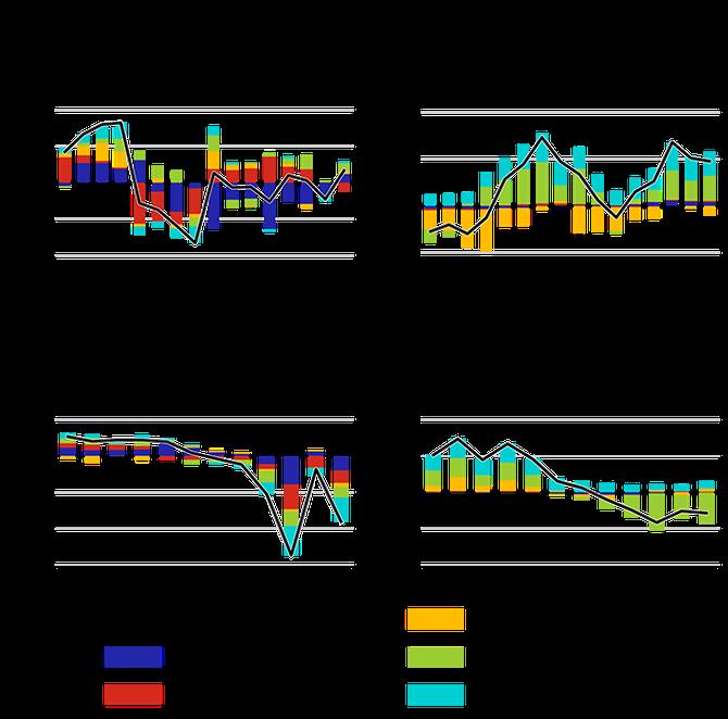 Graf 4 – Finanční krize, Pandemie COVID-19