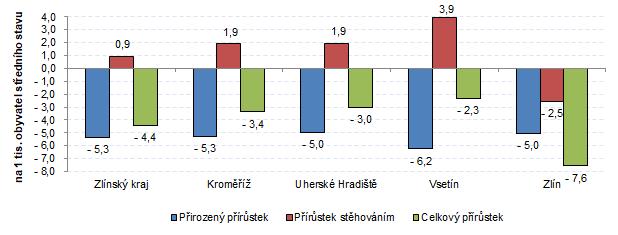 Graf 2: Přírůstek obyvatel ve Zlínském kraji a jeho okresech v 1. čtvrtletí 2021 (relativní údaje)