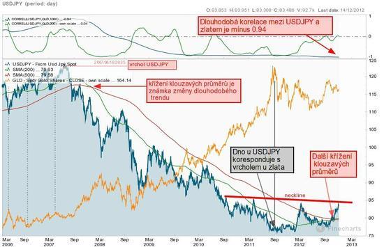 USDJPY vs. cena zlata