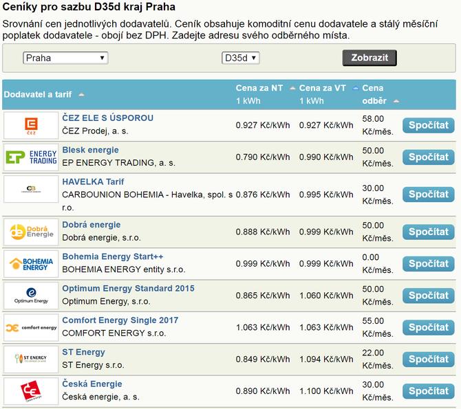 Ceny elektřiny D35d Praha