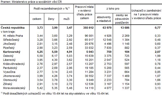 Podíl nezaměstnaných a volná pracovní místa v krajích ČR k 30. 6. 2021
