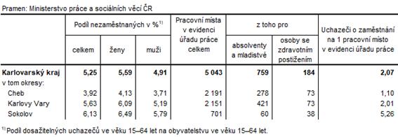 Podíl nezaměstnaných a volná pracovní místa v okresech Karlovarského kraje k 30. 6. 2021