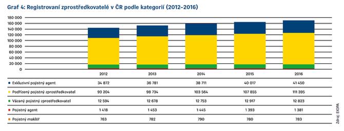 Graf 4 Zpráva EIOPA