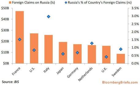 Expozice evropských finančních ústavů vůči Rusku