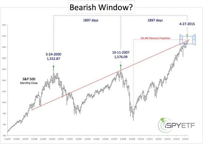 Přichází čas medvědů? (duben 2015)