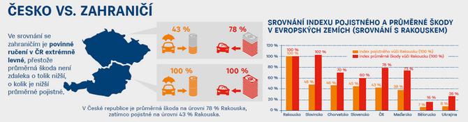 Cena povinného ručení meziročně naroste o 2,9 % 3 Zdroj ČKP