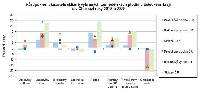 Růst/pokles ukazatelů sklizně vybraných zemědělských plodin v Ústeckém kraji a v ČR mezi roky 2019 a 2020