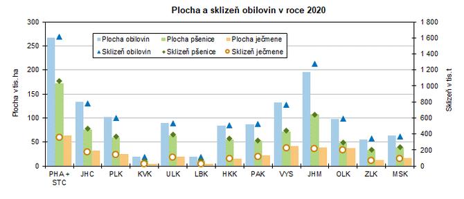 Plocha a sklizeň obilovin v roce 2020