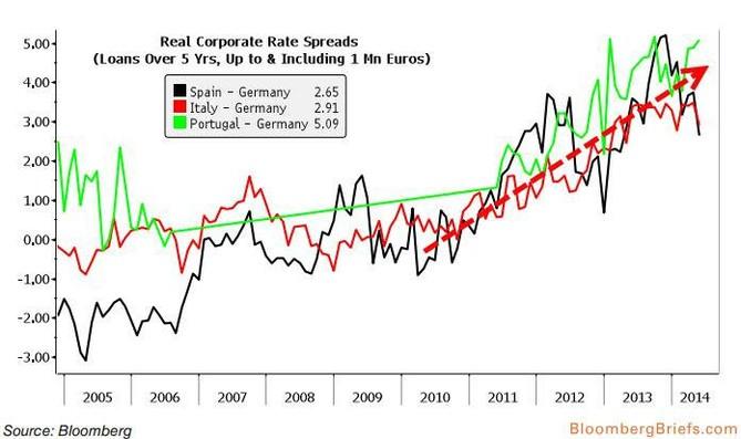 Rozdíl mezi úroky z firemních půjček v Německu a zemích periferie eurozóny