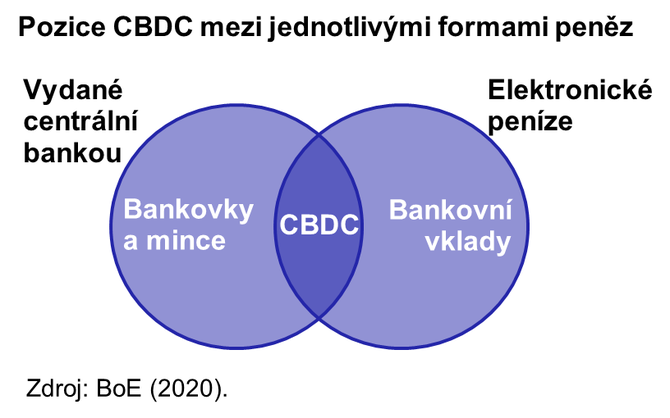 Schéma - CBDC
