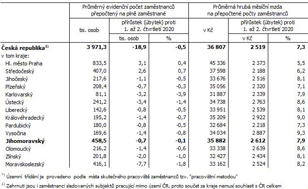 Tab. 2 Průměrný evidenční počet zaměstnanců a průměrné hrubé měsíční mzdy v ČR a krajích*) v 1. až 2. čtvrtletí 2021 (předběžné výsledky)