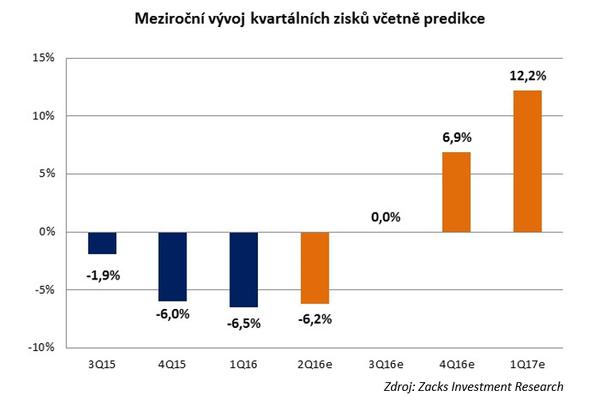 Meziroční vývoj kvartálních zisků včetně predikce