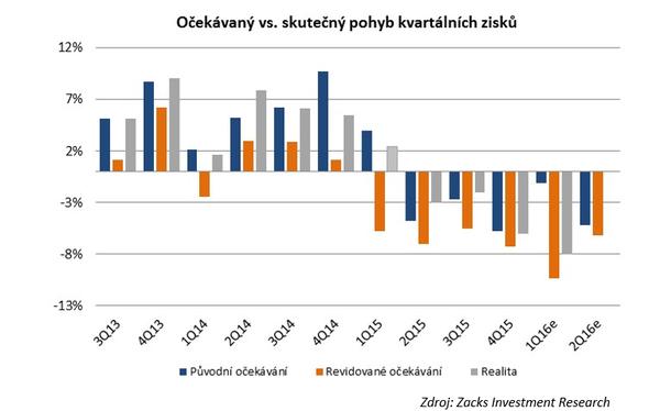 Očekávaný vs. skutečný pohyb kvartálních zisků