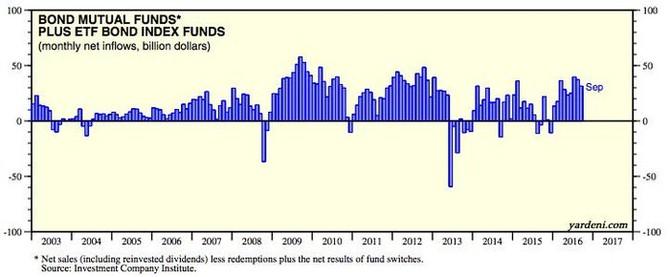 Příliv a odliv prostředků v dluhopisových fondech USA na měsíční bázi