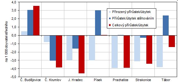 Graf 2 Pohyb obyvatelstva v okresech Jihočeského kraje v roce 2020