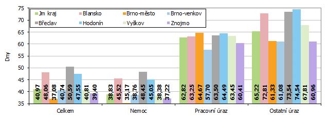 Graf 1 Průměrná doba trvání jednoho případu dočasné pracovní neschopnosti v okresech Jihomoravského kraje v roce 2020