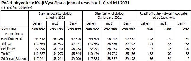 Počet obyvatel v Kraji Vysočina a jeho okresech v 1. čtvrtletí 2021