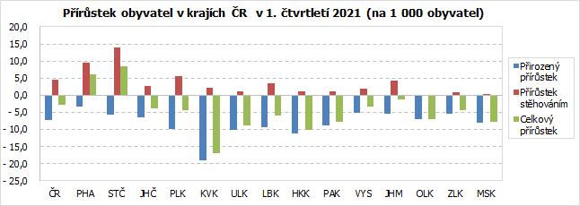 Přírůstek obyvatel v krajích ČR  v 1. čtvrtletí 2021 (na 1 000 obyvatel)