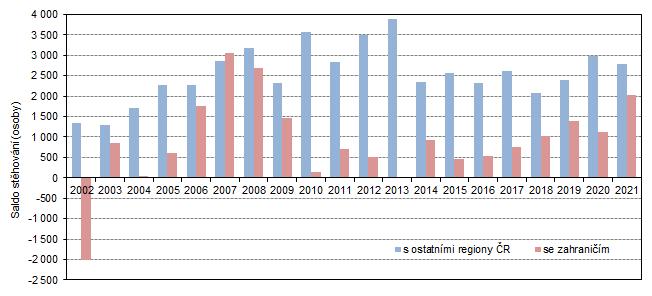 Graf 2: Saldo stěhování s ostatními regiony ČR a se zahraničím ve Středočeském kraji v 1. čtvrtletí 2002 až 2021