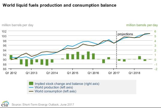Ropa v milionech barelů - denně