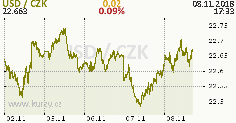 Summary  Dolar zisky Deutsche Telekom tentokrát neodnesl cfd6373a6ae