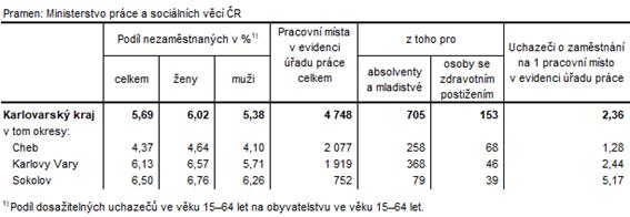 Podíl nezaměstnaných a volná pracovní místa v okresech Karlovarského kraje k 31. 5. 2021