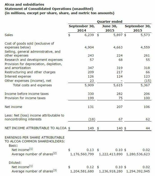 Alcoa - hospodářské výsledky (3Q2015)