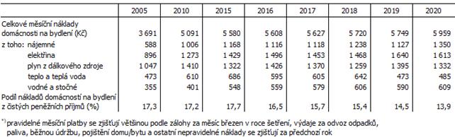 Tab. 3 Náklady na bydlení domácnosti*) v Jihomoravském kraji