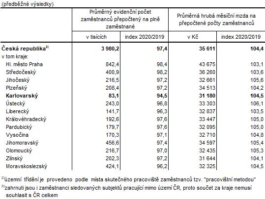 Zaměstnanci a mzdy podle krajů v 1. až 4. čtvrtletí 20202)