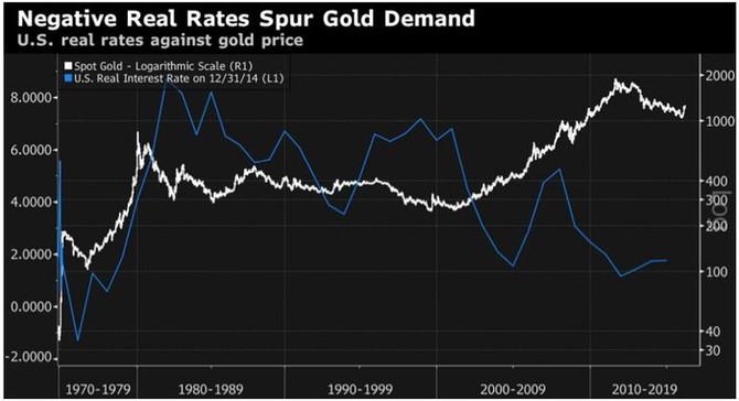 Cena zlata vs. americké reálné úrokové sazby