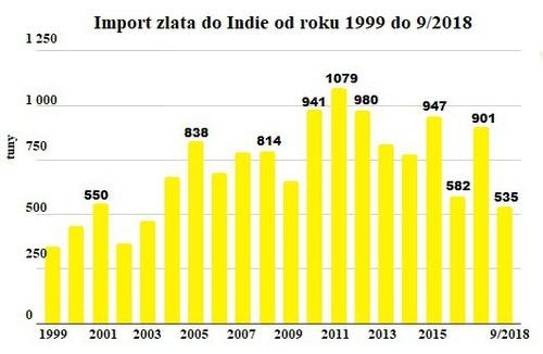 Import zlata do Indie od roku 1999 do 9/2018
