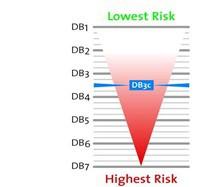 Mezinárodní komparativní hodnocení rizika při obchodování v jednotlivých zemích