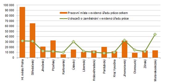 Počet pracovních míst a uchazečů o zaměstnání v krajích ČR k 31. 7. 2021