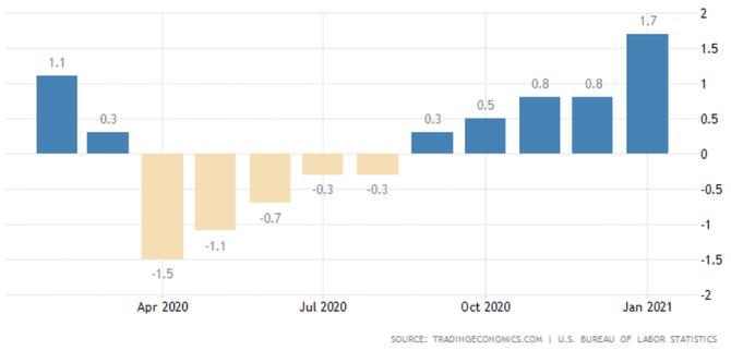 USA - meziroční vývoj indexu cen výrobců
