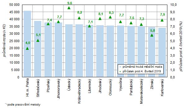 Průměrná hrubá měsíční mzda a její meziroční nárůst v krajích České republiky ve 4. čtvrtletí 2020