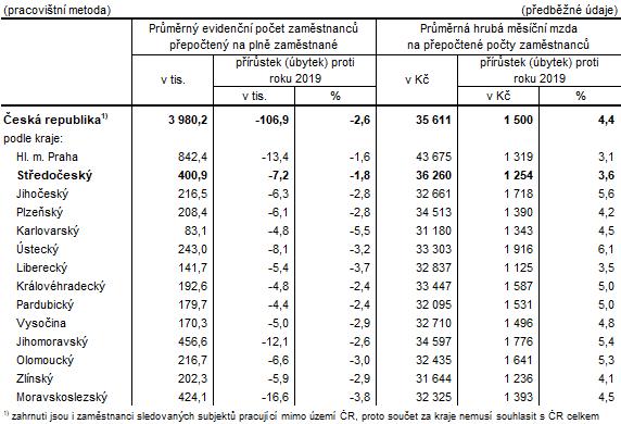 Počet zaměstnanců a průměrné hrubé měsíční mzdy v krajích ČR v 1. až 4. čtvrtletí 2020