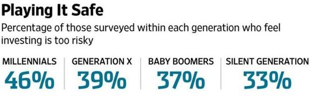 Názor na rizikovost investování v jednotlivých generačních skupinách