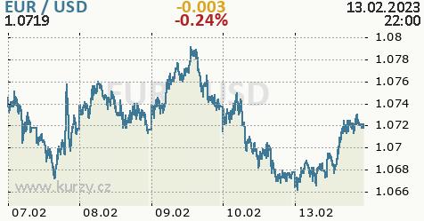 Kurzy měn: Včerejší evropské obchodování na trhu eura proti dolaru bylo ve znamení mírné ...