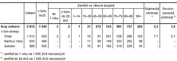 Zemřelí v Karlovarském kraji a jeho okresech v 1. pololetí 2021 (předběžné údaje)