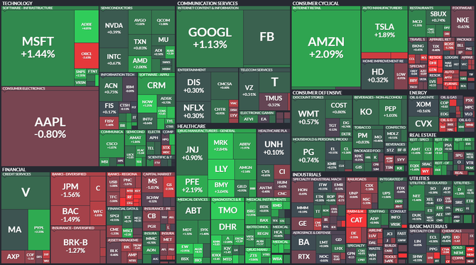 S&P 500 - 10. června 2021, zdroj: Finviz