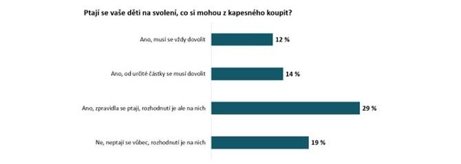 Pětina dětí (19 %) se sama rozhoduje, za co kapesné utratí