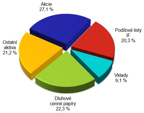 Bilanční suma členěná podle položek aktiv – graf