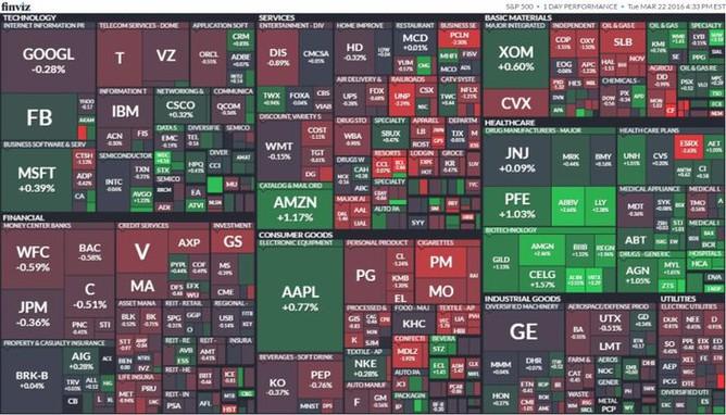 S&P 500 (22. března 2016)