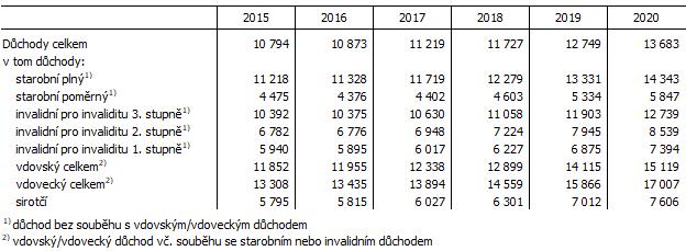 Tab. 2 Průměrná výše důchodů v Jihomoravském kraji (stav v prosinci)